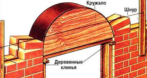 Как сделать кирпичики на арке